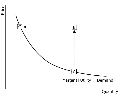 economic term marginal utility The marginal utility of x is the additional utility from one additional unit of x or, more formally, the derivative of utility with respect to x the marginal utility of x may very well depend on the amounts of other goods, y and z, for.