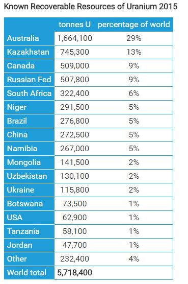 Table of World Resources of Uranium. See link in caption for text version