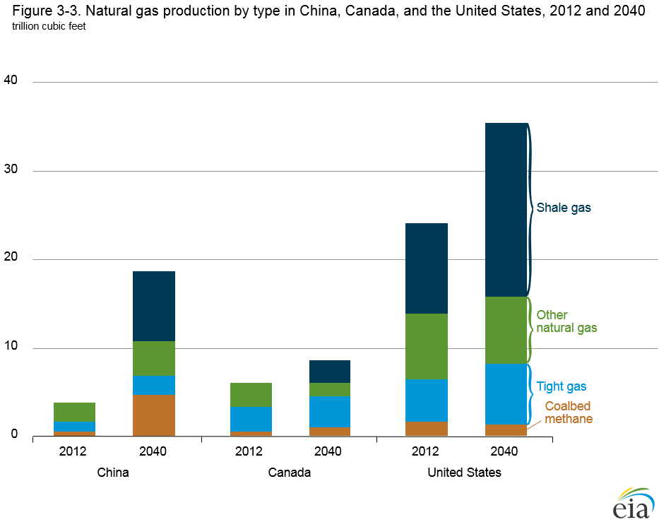 Chart of natural gas production by region. See link in caption for text version