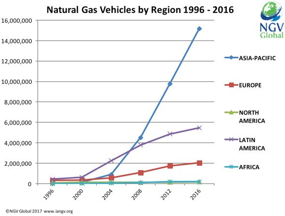 Natural gas vehicle use by region, 1996 - 2016.Growth in Asian-Pacific & Latin American regions.Trends further discussed in surrounding text