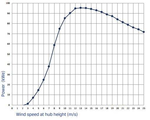 Power curve of the Northwind. Power increases with speed till peak at 12-14 m/s then slowly decrease