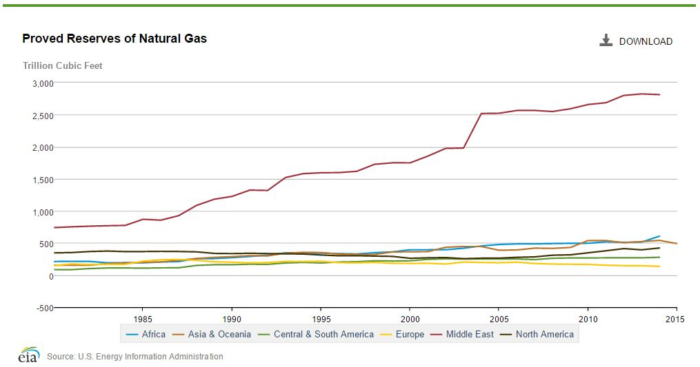 Proved natural gas reserves by region, 1980 - 2015. All regions have increased proved reserves.