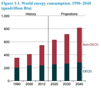 Graph showing Non-OECD vs OECD energy consumption from 1990 to 2040. See link in caption for details.
