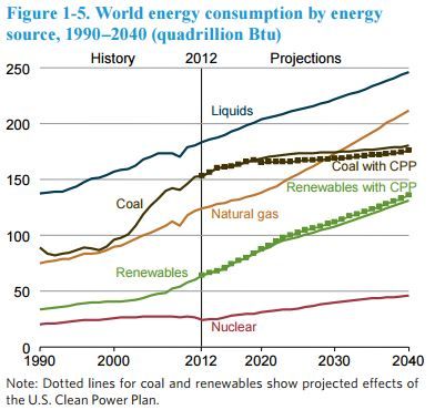 Graph showing world-marketed energy use by fuel type from 1990 to 2040. See link in caption for details.