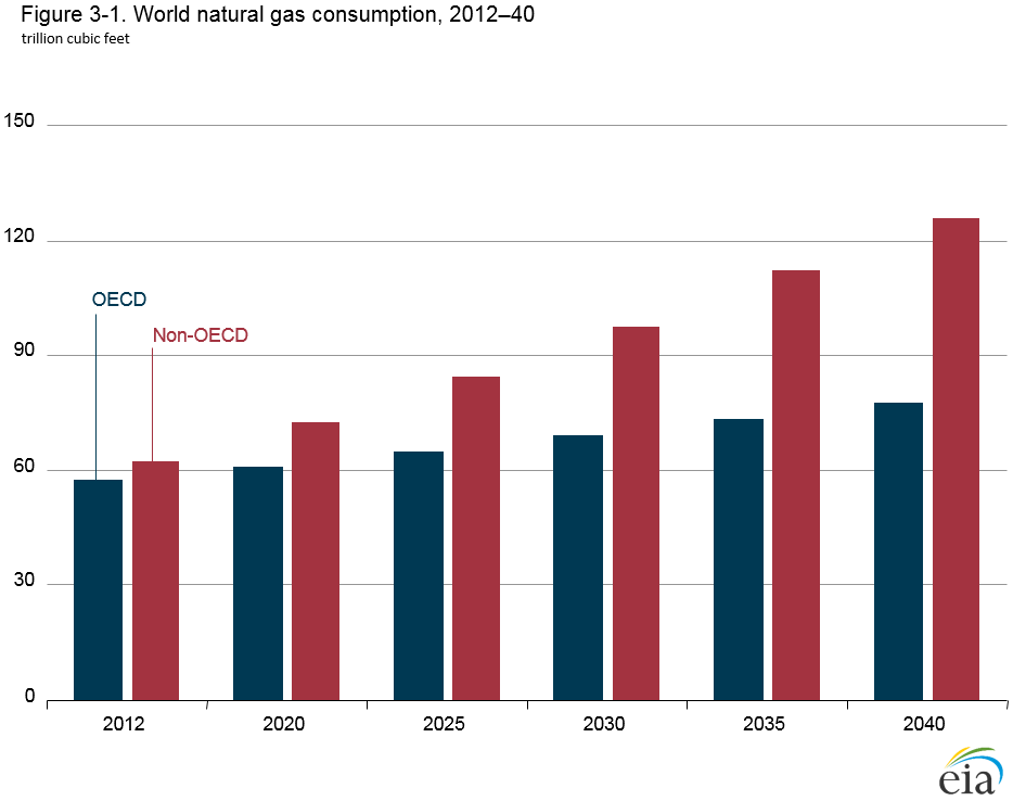 Chart of natural gas consumption by region. See link in caption for text version