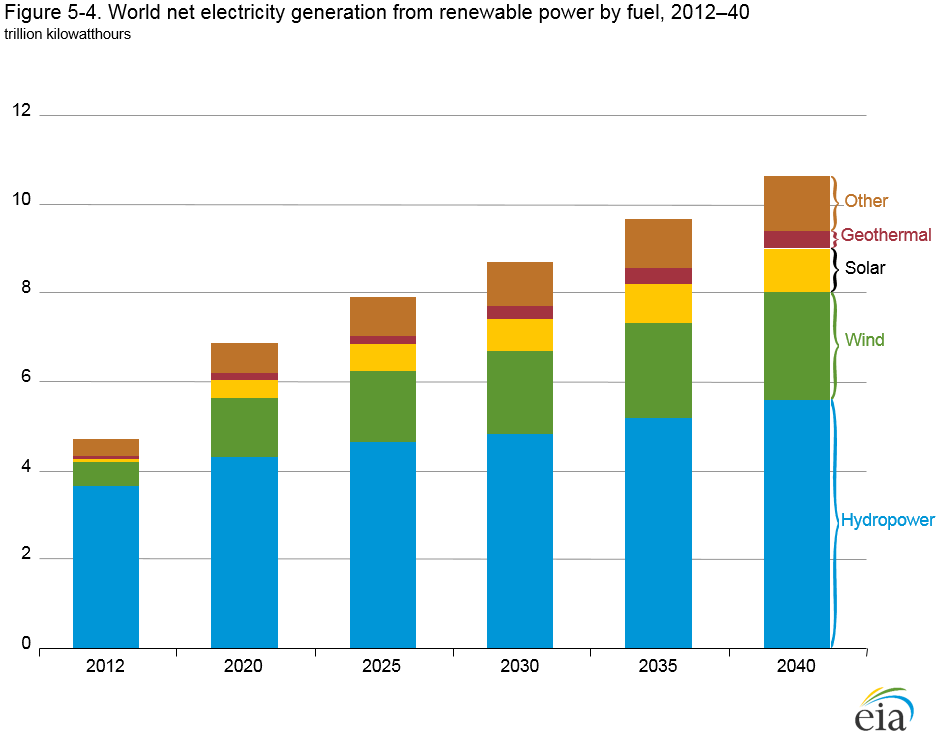 World Net Renewable Electricity Generation by fuel. See link in caption for text version