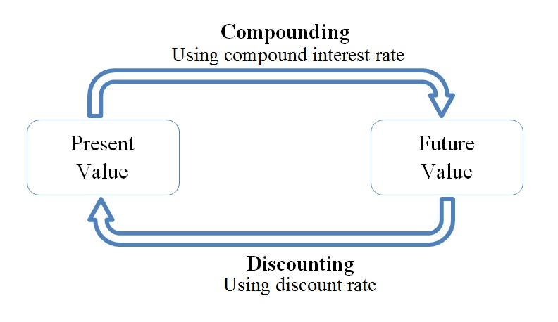 Compounding and (especially) discounting formulas provide us with the tools necessary to place a current value on these contracts or assets. 2 Discounting summation formulas These are used when there are multiple payments, typically of the same value, over many time periods.