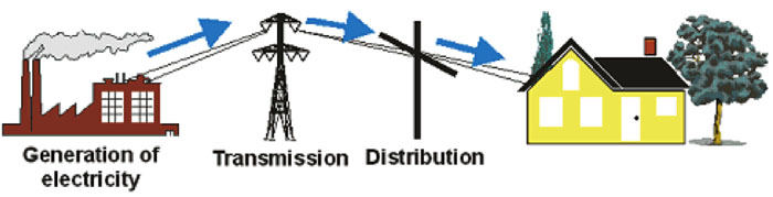 Links in the Electricity Supply Chain showing movement from generation to transmission to distribution to the consumer.