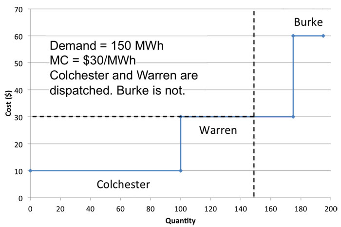 See scenario in text above. Demand =150. Marginal cost=$30/MWh. Colchester and Warren dispatched. Not Burke