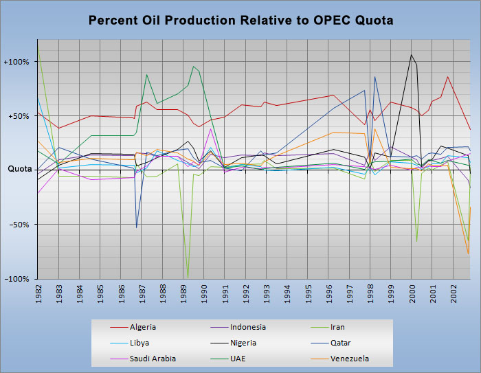 Chart: Percent Oil Production Relative to OPEC Quota: Described sufficiently in surrounding text