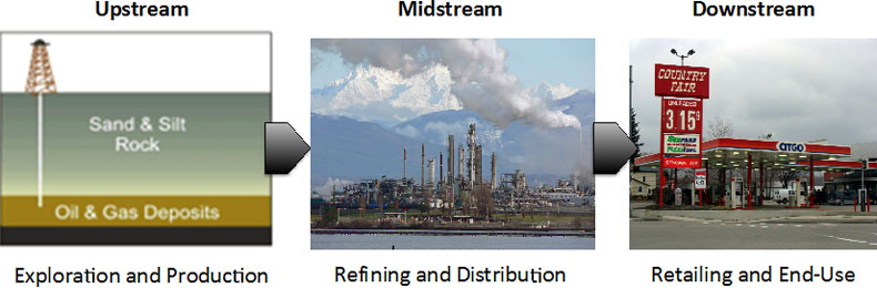 Upstream, Midstream, Downstream: Image adequately described in text