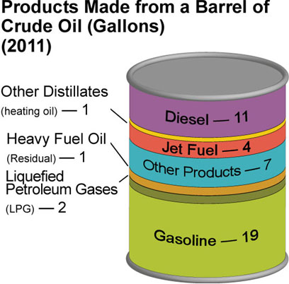 Products made from a barrel of crude oil (gallons) (2011)