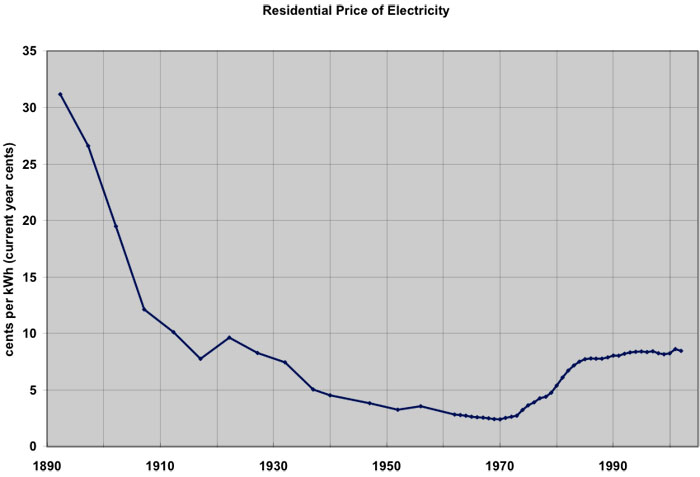 Chart shows residential price of electricity beginning @ 30 cents/kWh in 1890 then to 2.5 cents/kWh in 1970 & rising to 8 cents/kWh in 2002