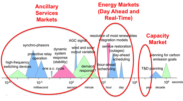 See caption. Ancillary service markets 10^-6 to 10^2 Energy Markets(real time and day ahead)10^2 to 10^6 Capacity market 10^6 to 10^8