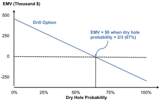 A Dry Hole Probability graph showing the Drill Option line sloping down & a point at which EMV=$0 when the dry hole probability is at 67%.