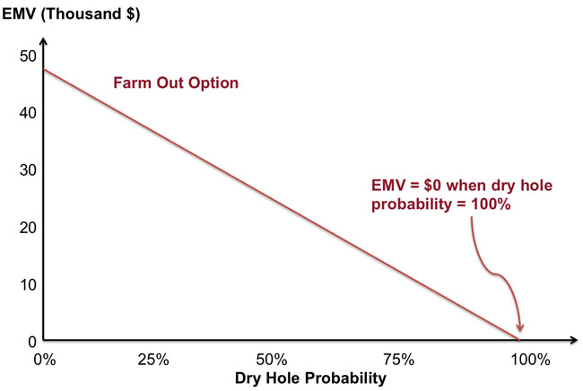 A Dry Hole Probability graph showing the Farm Out Option line sloping down to a 100% probability of a dry hole and EMV=$0.