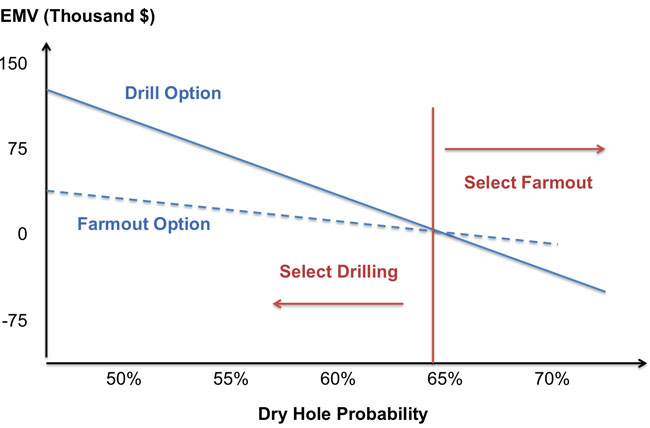 A Dry Hole Probability graph showing the intersection of the Drill Option line and the Farmout Option line at about 65%.
