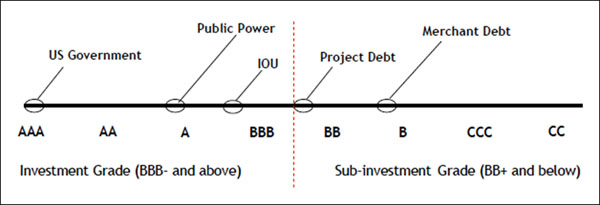 US Gov = AAA, Public Power=A, IOU=between A-, Project debt BB+, Merchant Debt=B+. (BBB- & above = investment), (BB+ & below=sub investment)