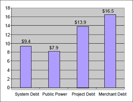 Annual financing cost chart. System debt = $9.4 million, public power = $7.9 mil. project debt = $13.9 mil, & merchant debt = $16.5 mil.