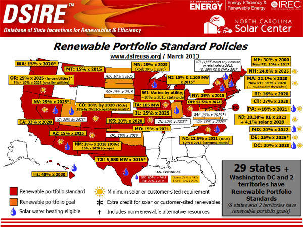 29 states + Washington DC and 2 territories have RPS and 8 states and 2 territories have renewable portfolio goals