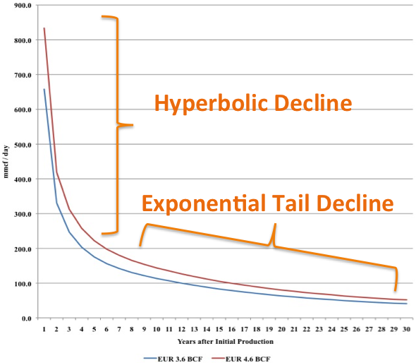 graph showing the production decline curves for shale gas wells