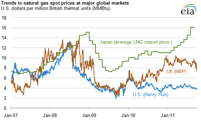 Graph showing trends in natural gas spot prices at major global markets. Trends described in above text