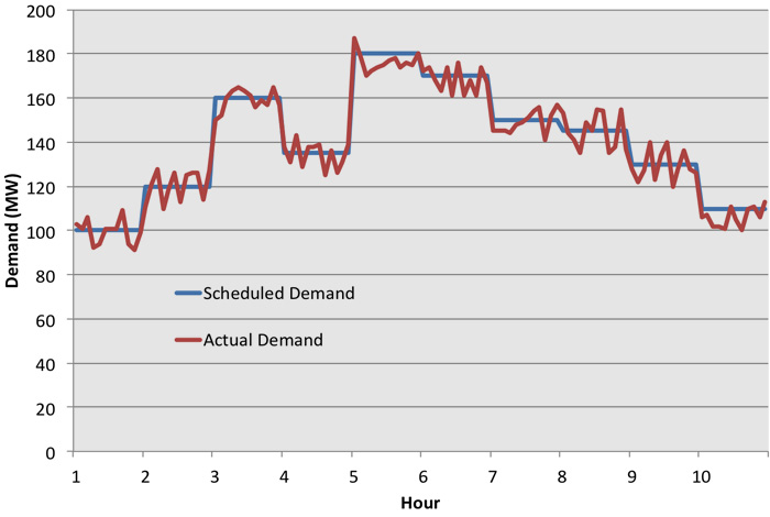 Scheduled & actual power demand. Scheduled demand is smooth & shifts with the hour. Actual demand trails scheduled but bounces above & below