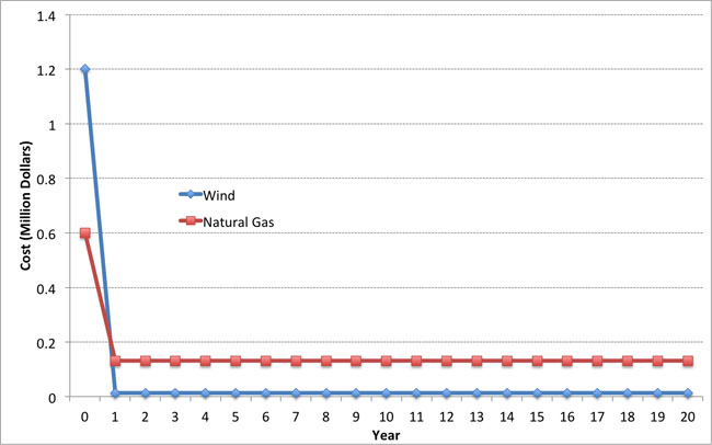 graph showing operation cost. Year 0: wind 1.2 million, natural gas .6 million, year 1-20: wind <0.05 million, natural gas 1.5 million