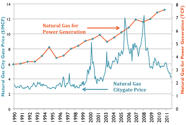 Graph showing natural gas prices and natural gas used for power generation. Important trends discussed in text and caption