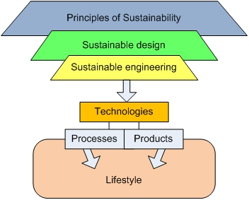 Funnel Diagram: principles of sustainability to sustainable design to sustainable engineering to technologies to processes+products to lifestyle