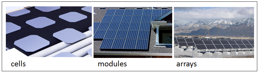 Different scales of PV technology. 3 types, cells(small), modules(medium), arrays(large)