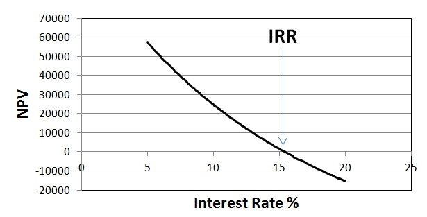 Graph X axis labeled interest rate %, Y-axis labeled NPV. Decreasing slope. Where the line intersects 0 (approx. 15) an arrow labels it IRR