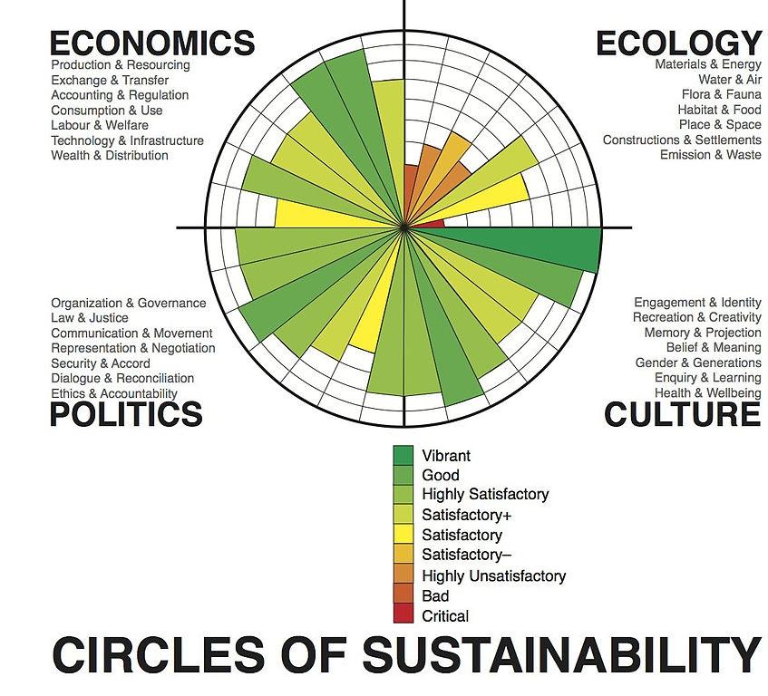 35 metric balance eme 807 circle with 4 quadrants economics ecology politics culture segments in quadrants figure 36 radial diagram ccuart Gallery