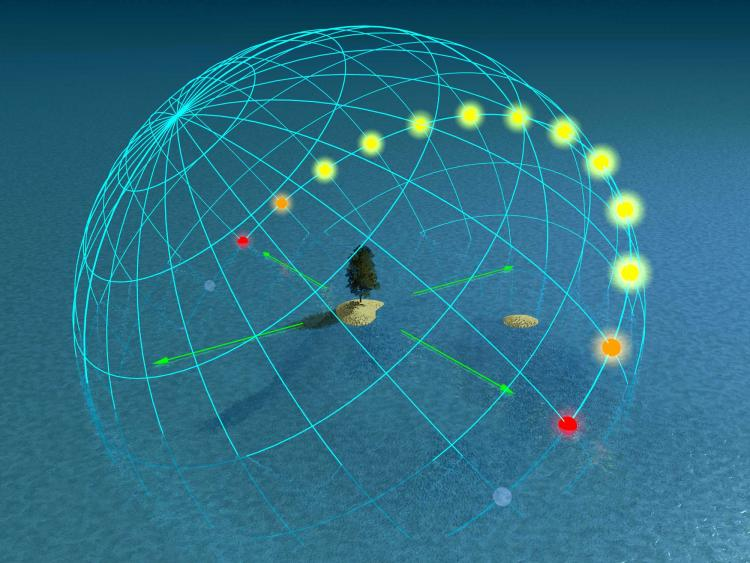 Image of Sun Path projected onto graphed sphere. Image adequately described in caption.