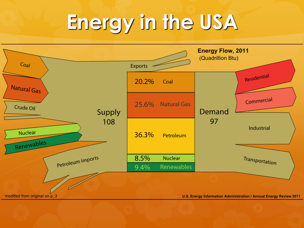 the supply and demand of energy This publication presents energy balance sheets in natural units and heat equivalents in primary and secondary forms, by province each balance sheet shows data on production, trade, interprovincial movements, conversion and consumption by sector analytical tables and details on non-energy products are also included it includes explanatory notes, a historical energy summary.
