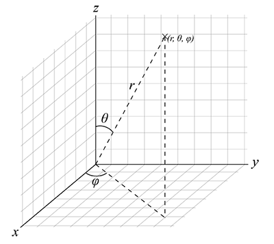 A 3-D graph, shown with x, y, and z vertices, used to illustrate a common example of sphere coordinates. See caption for more explanation.