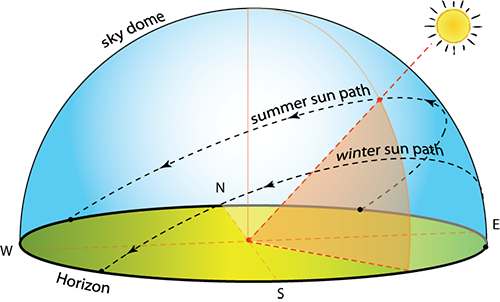 an analysis of the history of the sun Click here and here to read the about the last long solar minimum  number  data series since 1818 from the solar influences data analysis center (sidc)   panel indicate different kind of historical evidence for past climate change effects.