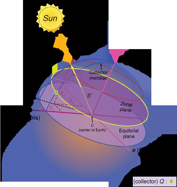 2 9 Sun-Earth Relations | EME 810: Solar Resource Assessment