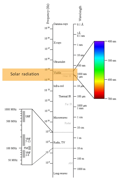 Diagram of electromagnetic spectrum. Including visible light within the solar light range