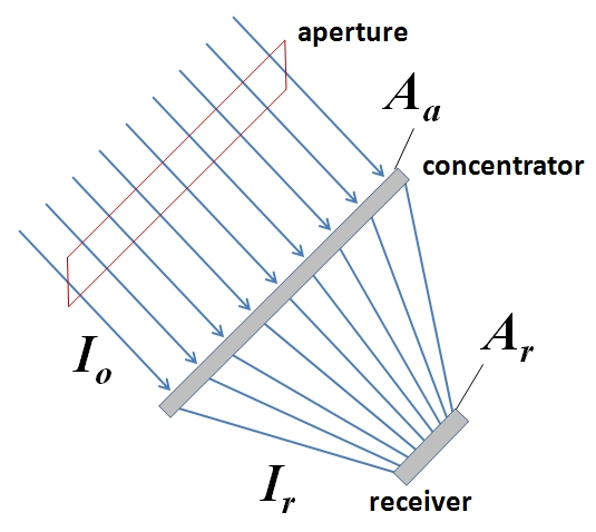 representation of light concentration: incoming light. Aperture I sub o into concentrator A sub a out as I sub r & into receiver A sub r