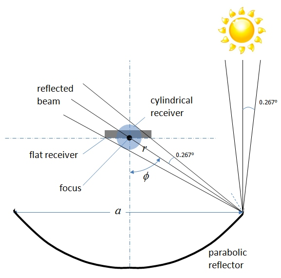 2 4 concentration with a parabolic reflector