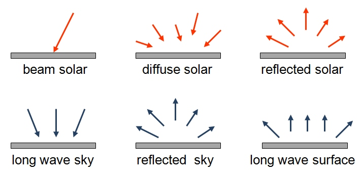 Different types of radiation Short wave:Beam solar, diffuse solar, reflected solar Long wave:long wave sky, reflected sky, long wave surface