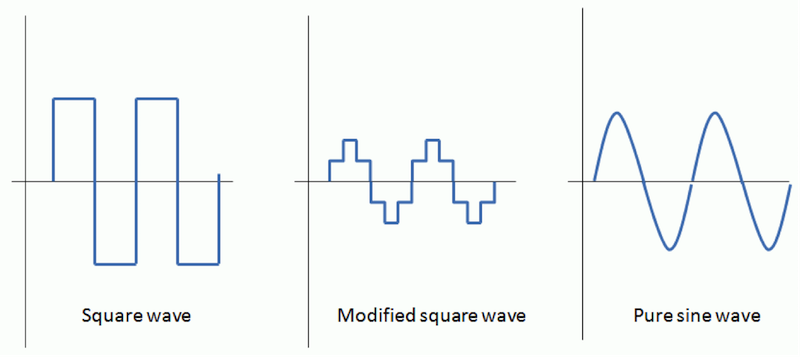 Square wave, modified square wave, pure sine wave. See text above for image description.