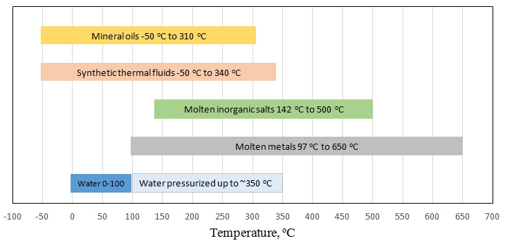 different types of heat transfer and heat storage fluids details in caption