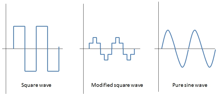 Waves (L-r) Square shows the voltage as either + or - modified shows stepwise change of voltage sine shows smooth change in voltage