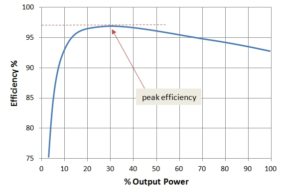 graph of output vs efficiency. steep slope until peak at 97% efficiency and 30% output where it slowly declines