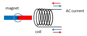 Rotating magnet on the left causes current in the coil on the right; switching polarity of the magnet causes switching current direction, i.e. AC signal