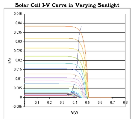 Solar Cell I-V Curve in Varying Sunlight. See text above image and image caption