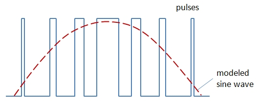 The blue line shows the square wave varied by the length of the pulse and timing between pulses; the red curve shows how those alternating signals are modeled by a sine wave.