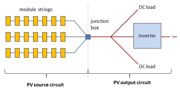 PV source circuit (left) has module strings; PV output circuit (right) includes inverter connections & DC load. Connected at junction box